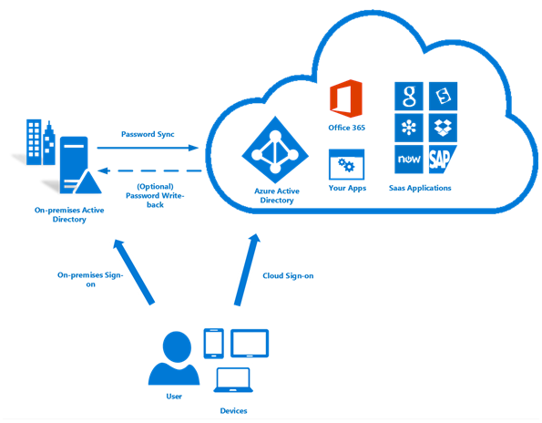 Quick Resources For Microsoft Office 365 Government Gcc In Csp Us Partner Community Blog Microsoft Active Directory Office 365 Azure