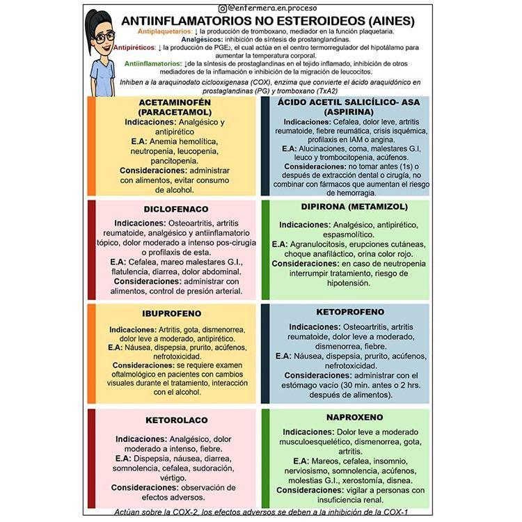 11 Ideas De Farmaco Enfermería Farmacología Farmacologia Enfermeria Farmacologia