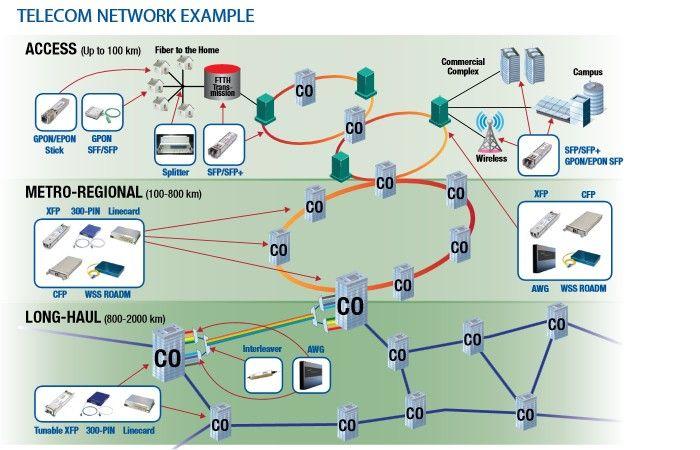 Fiber Transceiver Solution Optical Network Wdm System Optical Transceivers Fiber Media Converters Testers Tools Fibre Optics Networking Fiber Optic