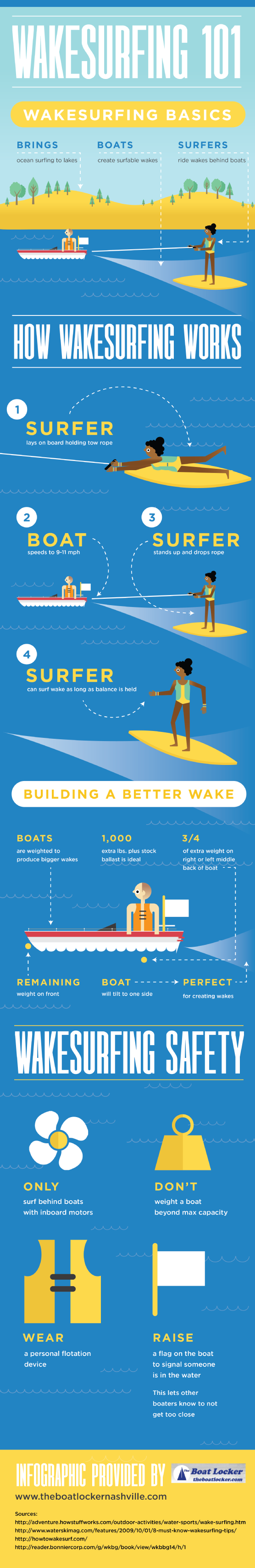 While Wakesurfing The Surfer Lies On A Board Holding Tow Rope The Boat Speeds Up To Between 9 And 11 Mph And Then The Surfer Stands Up And Drops The Rope See
