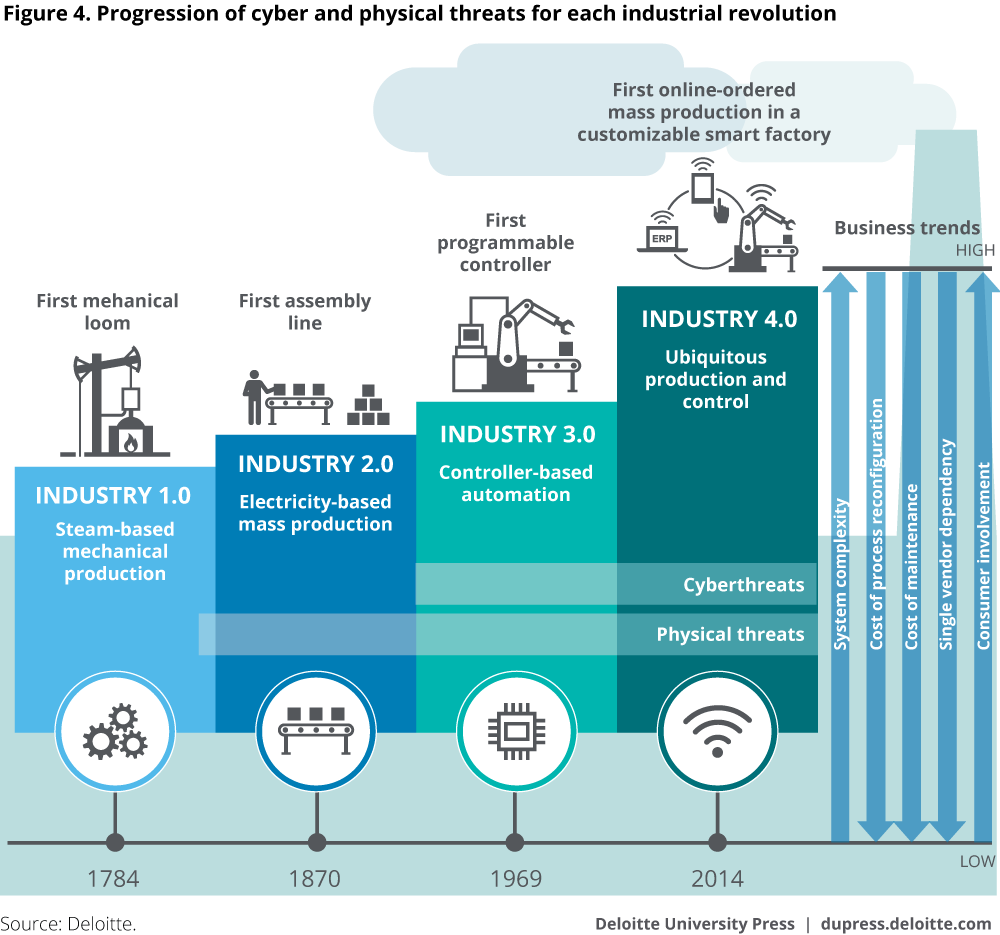 Read More About Industry 4 0 On Tipsographic Com