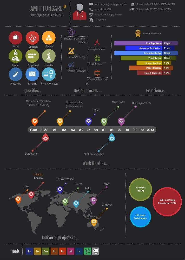 resume infographic 24051349 by amit tungare via slideshare