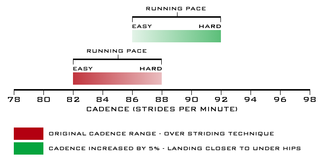 Learn to reduce the effect of over striding by working on developing an increased running cadence. We refer to a running cadence range...