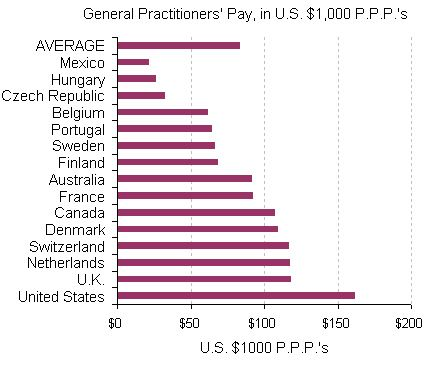 How Much Do Doctors In Other Countries Make Physician Jobs Doctor In Other Countries