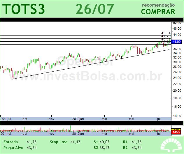 TOTVS - TOTS3 - 26/07/2012 #TOTS3 #analises #bovespa