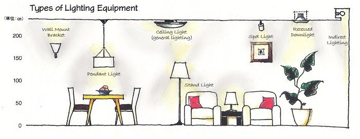 types of interior lighting. Types Of Interior Lighting M