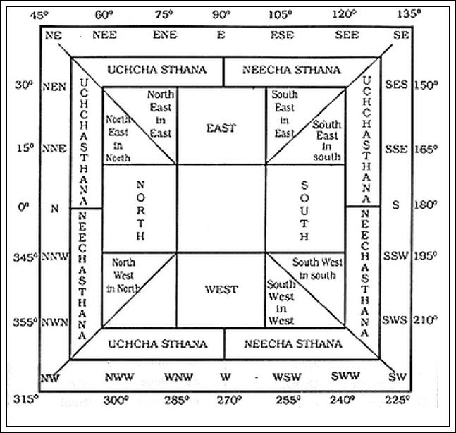 Vastu shastra when literally translated means the  doctrine of dwelling it is  science that deals with building layout space spatial geometry and also directions chart smarthomeplans rh pinterest