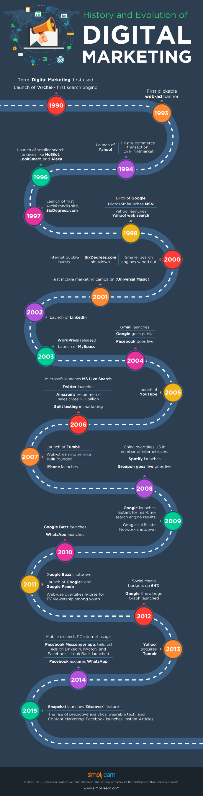 Digital Marketing: Change with time #Infographic