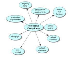 Persuasive Essay Diagrams Argumentative Writing Writing Graphic Organizers Persuasive Essays