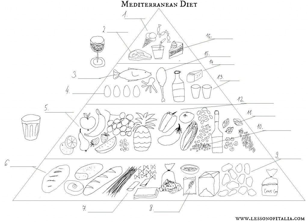 Mediterranean diet pyramid + food expressions + Italian
