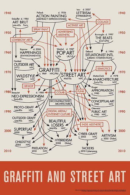 The Feral Diagram: Graffiti and Street Art