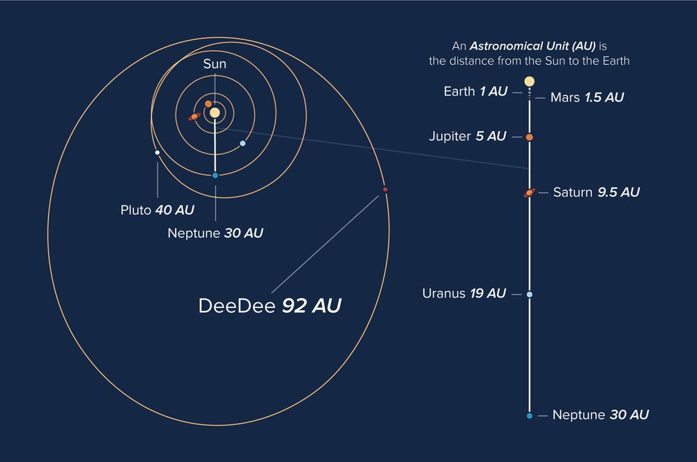 Deedees orbit space pinterest dwarf planet alma investigates deedee a distant dim member of our solar system astrobiology magazine ccuart Choice Image