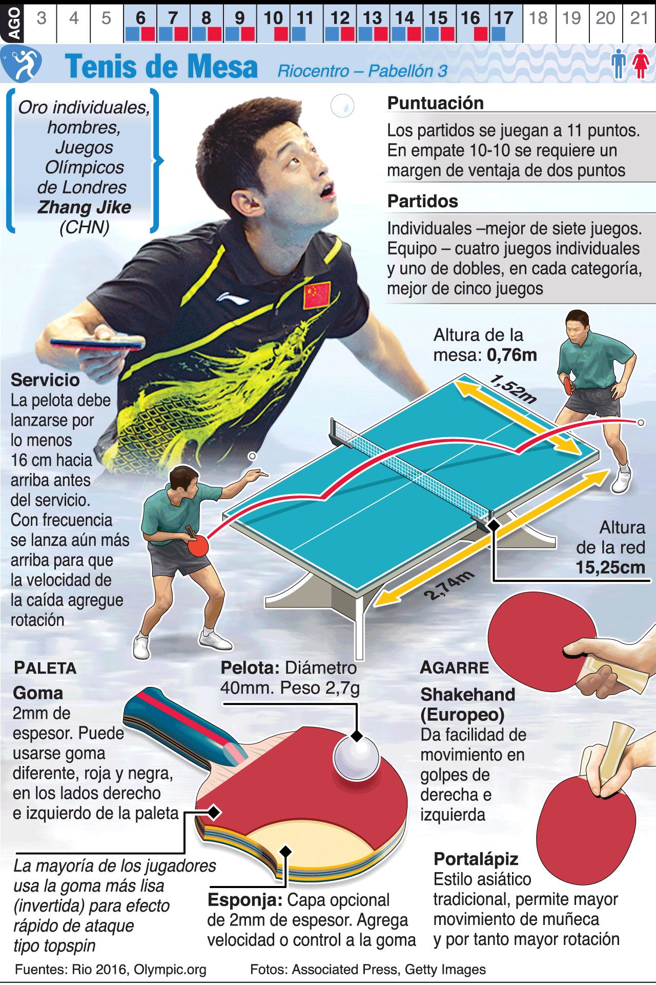 Infografía Tenis de mesa en los Juegos de Río 2016