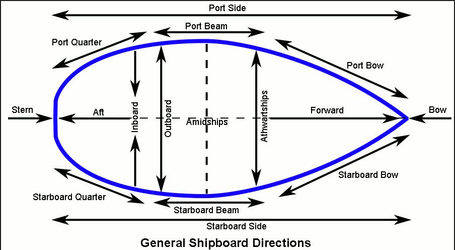 Learn you port from starboard,bow from stern but where's the aft? Ah yes at  the rear/stern. Need a print out on the fridge… | Sailing terms, Sailing,  Nautical termsPinterest
