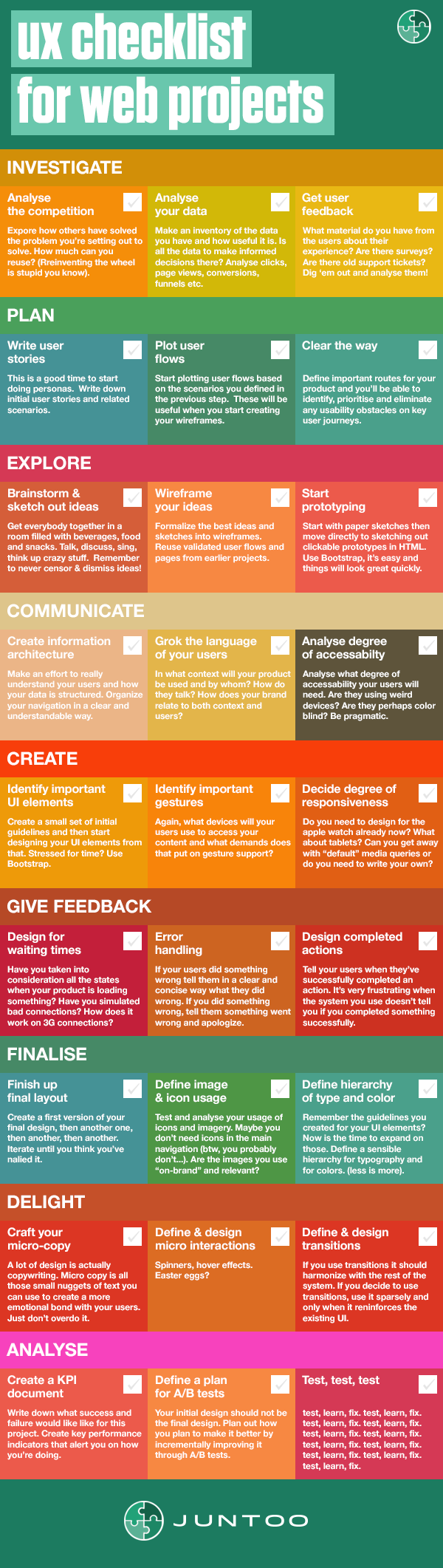 In This Ux Checklist We List The Most Important Ux Processes For Any Web Project Download It As Pdf And Start Y Web Design Tips Interactive Design Web Project