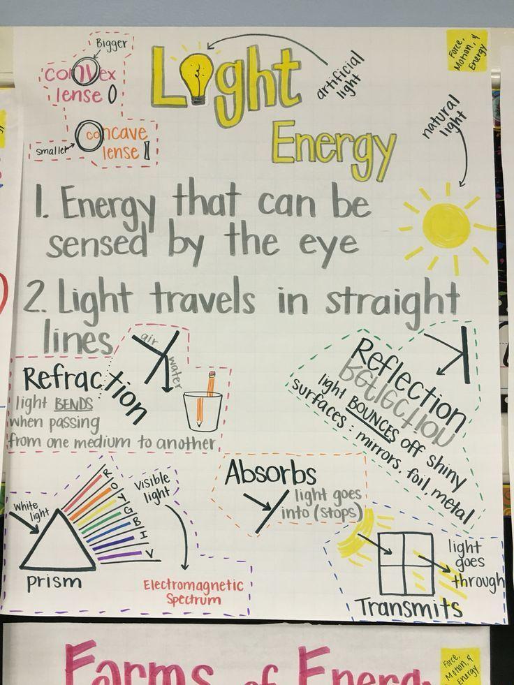 Light Energy Anchor Chart Elementary education science