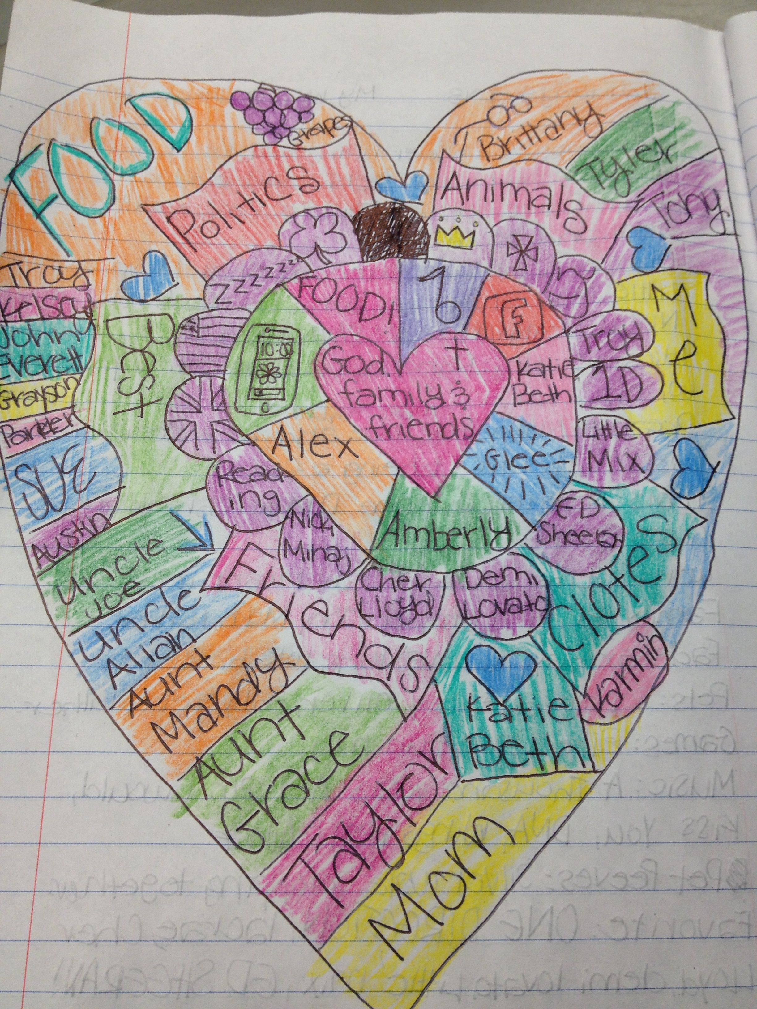 heart map student example