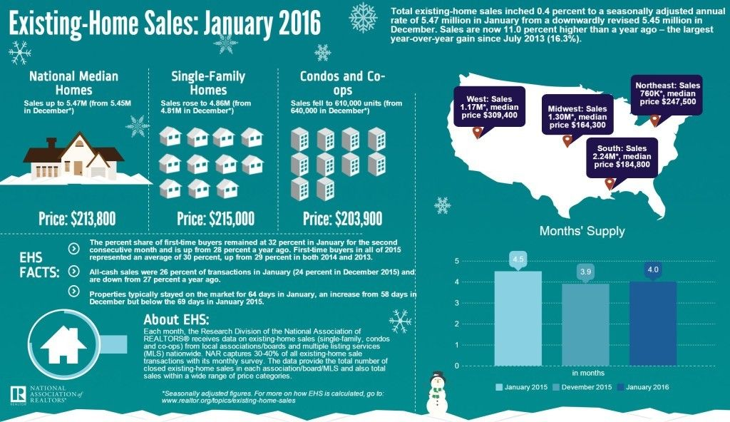 Daily Market Update Feb. 24, 2016 Mortgage protection