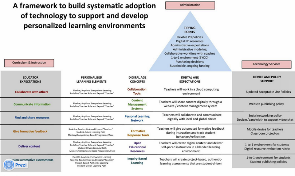 Technology For Personalised Learning Environments 21st Century