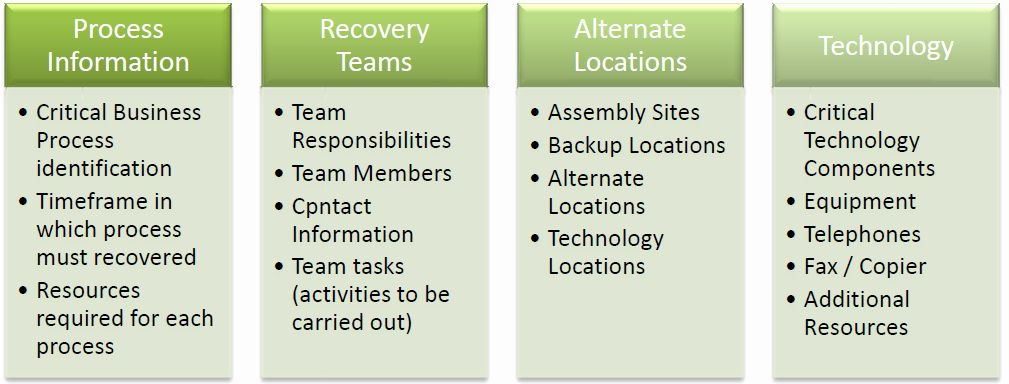 Small Business Continuity Plan Template Awesome Business