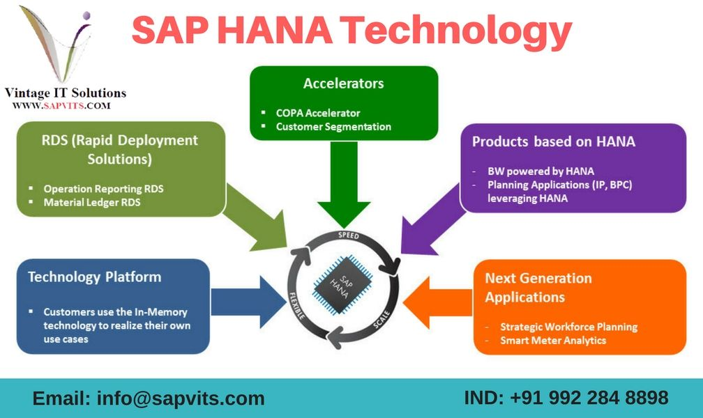 SAP Online Training Courses in India, UK, USA, UAE   SAP