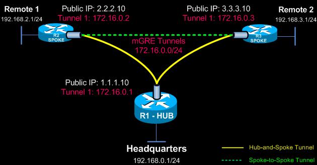 Hub And Spoke Vpn Cisco