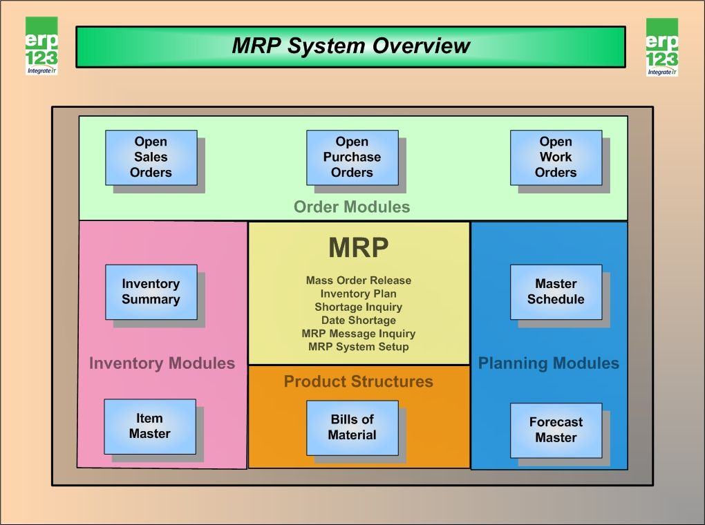 mrp process and inventory management Inventory management  ddmrp the planning of manufacturing explained get in touch home  demand requirements with which the mrp process.