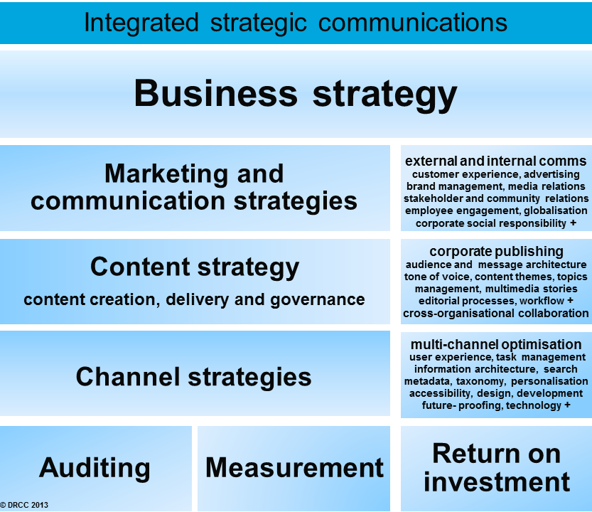 A diagram about integrated strategic communications, with
