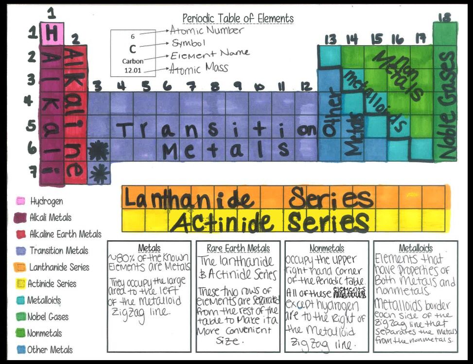 Color code the periodic table groups with your students
