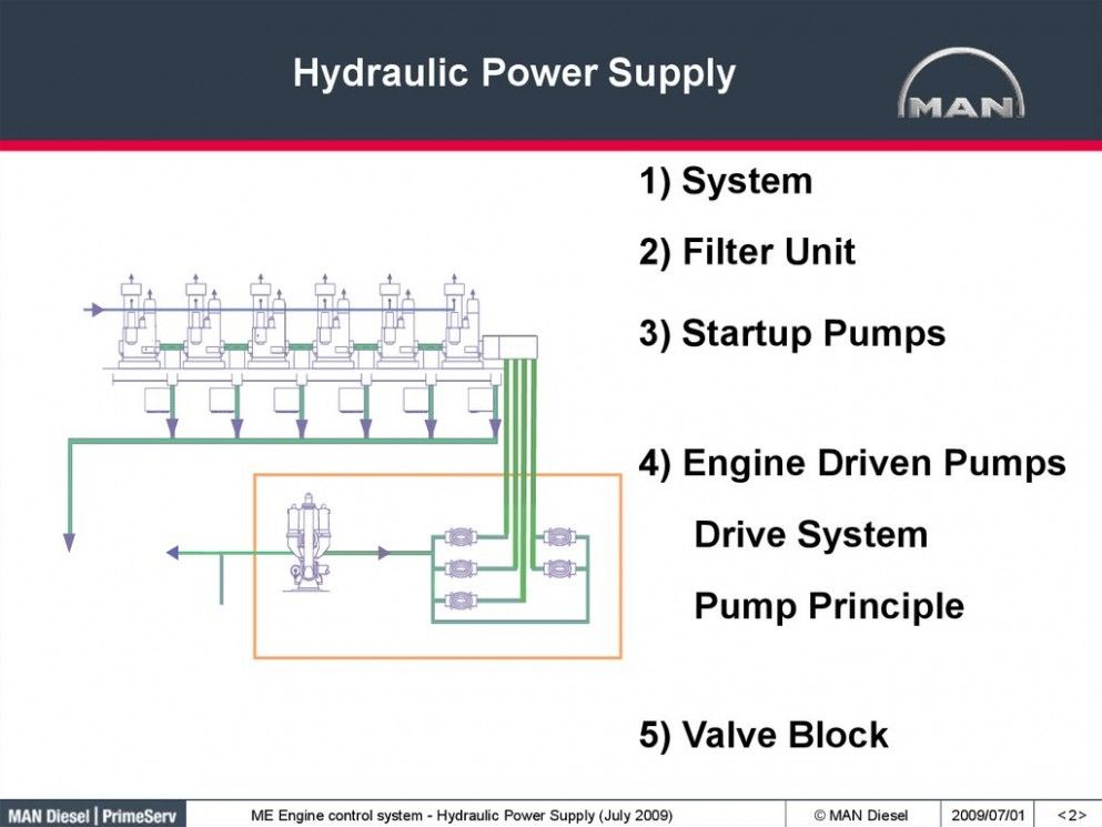 Block Diagram Of Main Engine Control System