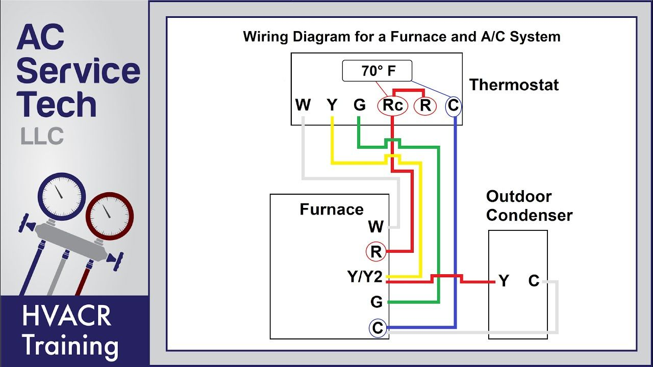 Thermostat Wiring To A Furnace And Ac Unit Color Code How It Works Diagram Youtube Thermostat Wiring Thermostat Installation Ceiling Fan Wiring