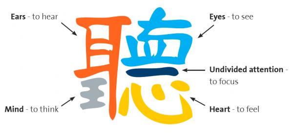 The Japanese Symbol For Listening S Group Kanji Pinterest
