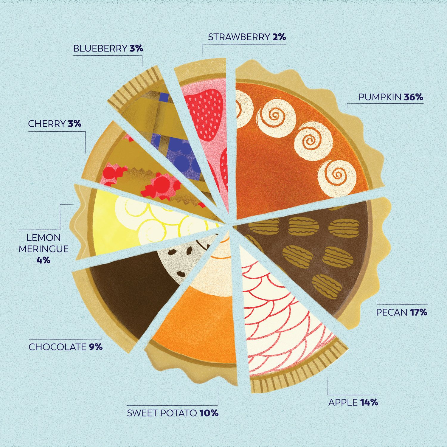 Thanksgiving Pie Chart