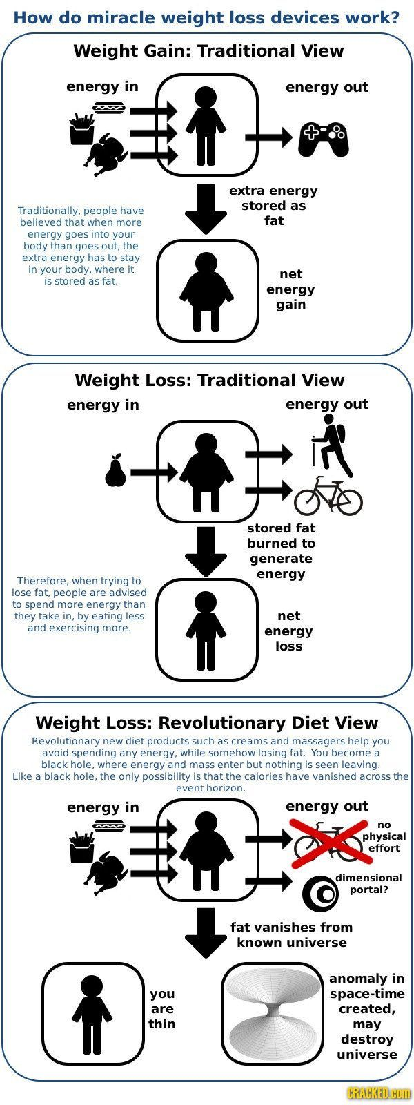 The truth about weight loss  there is no magic bullet More and video  The truth about weight loss  there is no magic bullet More and videos for