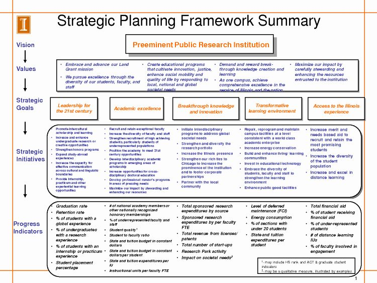 Recruiting Strategic Plan Template Best Of Image Result For Example Recruitment Stra Strategic Planning Template Business Plan Example Strategic Marketing Plan