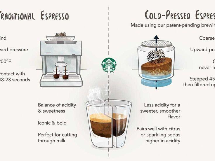 Starbucks führt kaltgepressten Espresso ein, aber was ist das? | Dieser neue Kaffee ...   - Coffee At Home - #aber #Coffee #DAS #Dieser #ein #ESPRESSO #führt #Home #ist #Kaffee #kaltgepressten #neue #Starbucks #espressoathome