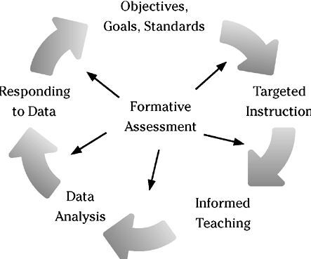 50+ ways for formative assessment Education Pinterest - formative assessment strategies