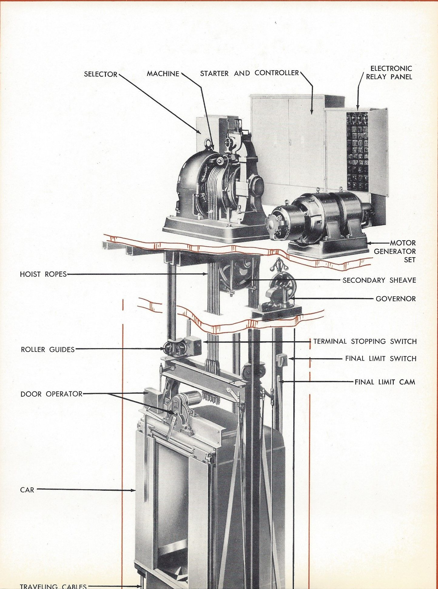 otis elevator company cutaway drawing from the 1950s  [ 1444 x 1942 Pixel ]