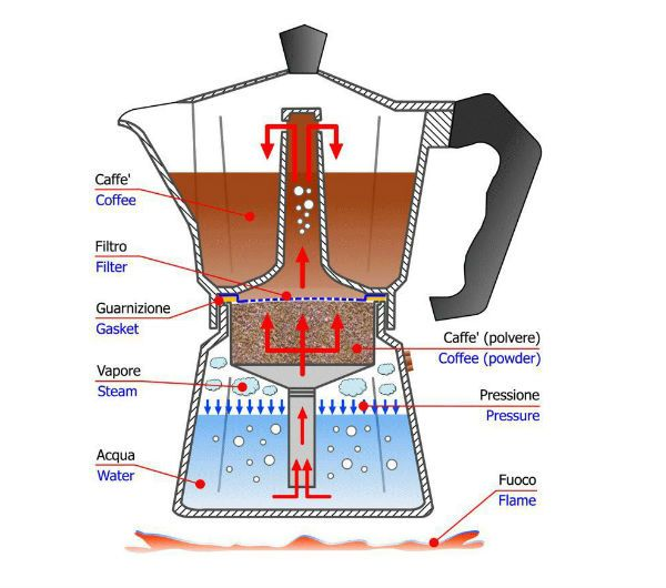 bialetti diagram - Google Search | Cool Coffee Recipes | Pinterest ...