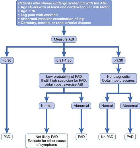 Peripheral Vascular Disease Scientific Diagram Wiring Diagram For