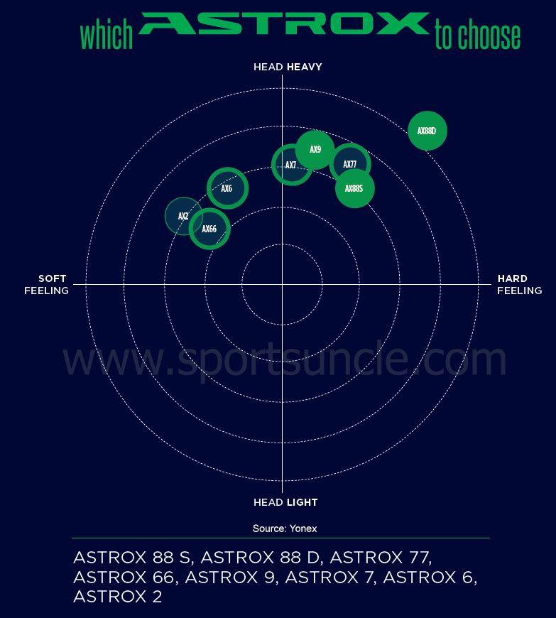 Which Yonex Astrox Racket To Choose Yonex Blog Article Feelings