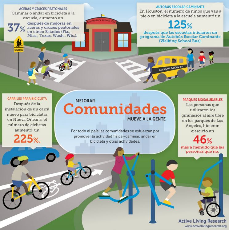 Spanish Infographic How Changing Communities Can Get