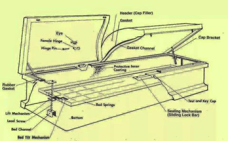 Parts of a modern casket funeral planning casket death