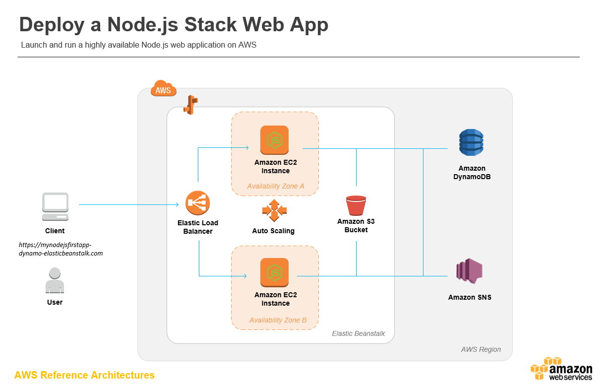 Deploy a Node js Web App   Developer mode   App, Arduino, Projects