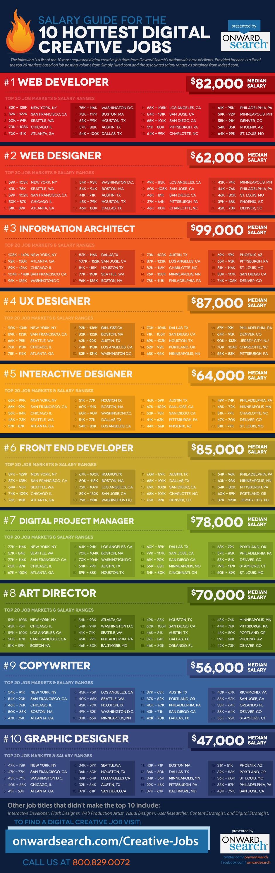 Digital Creative Jobs Salary Comparison Guide Careeroz Infografika Sajt Ssha