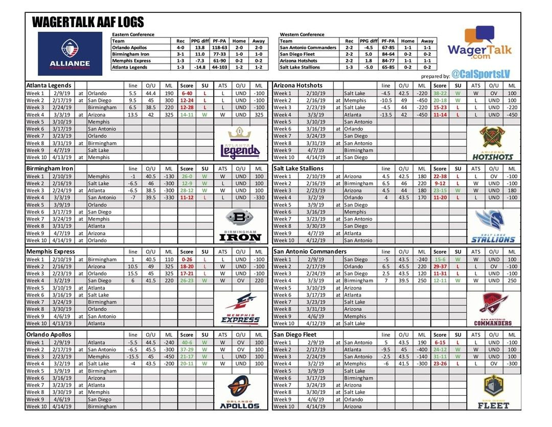 Pin by WagerTalk Expert Sports Picks and Handicapping