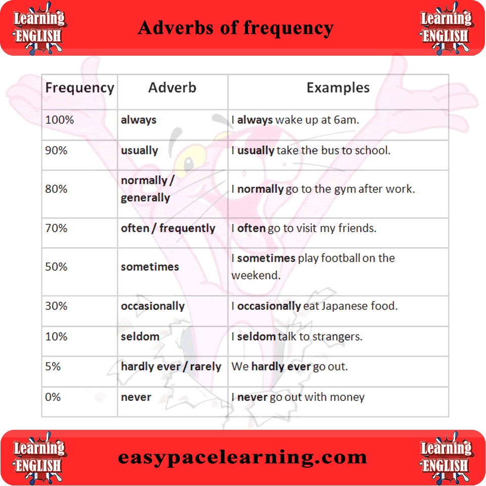 Frequency adverbs | Learn English