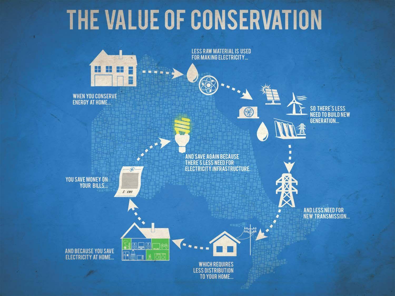 Value Of Conservation En Still Jpg 1500 1125 Conservation