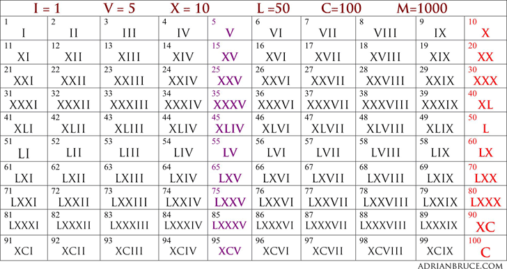 Image result for roman numerals 1-100 | roman numbers ...