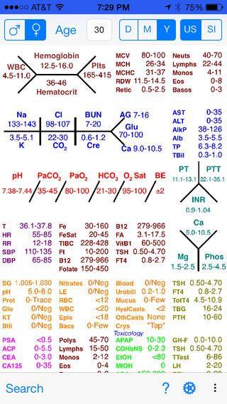 Medical Shorthand List Symbols
